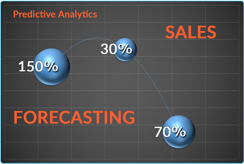 Sales Forecasting Improved by Predictive Analytics