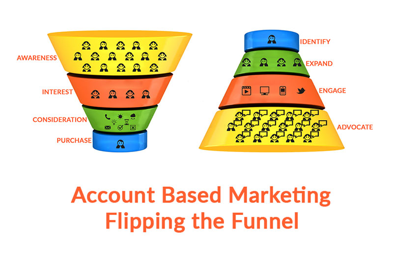 Account Based Marketing - Flipping The Funnel