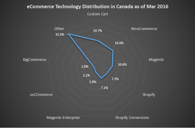 eCommerce Technology Distribution in Canada