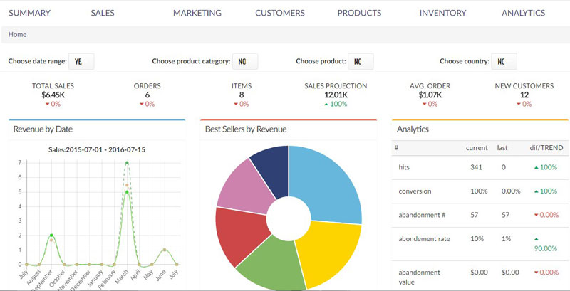 Predictive Analytics Advanced Dashboard for eCommerce
